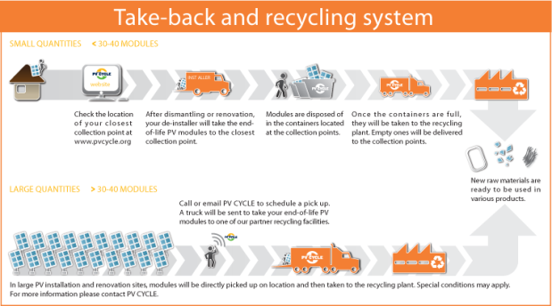 PVCycle-Module Recycling