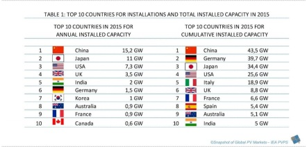 Top 10 PV Markets - Countries